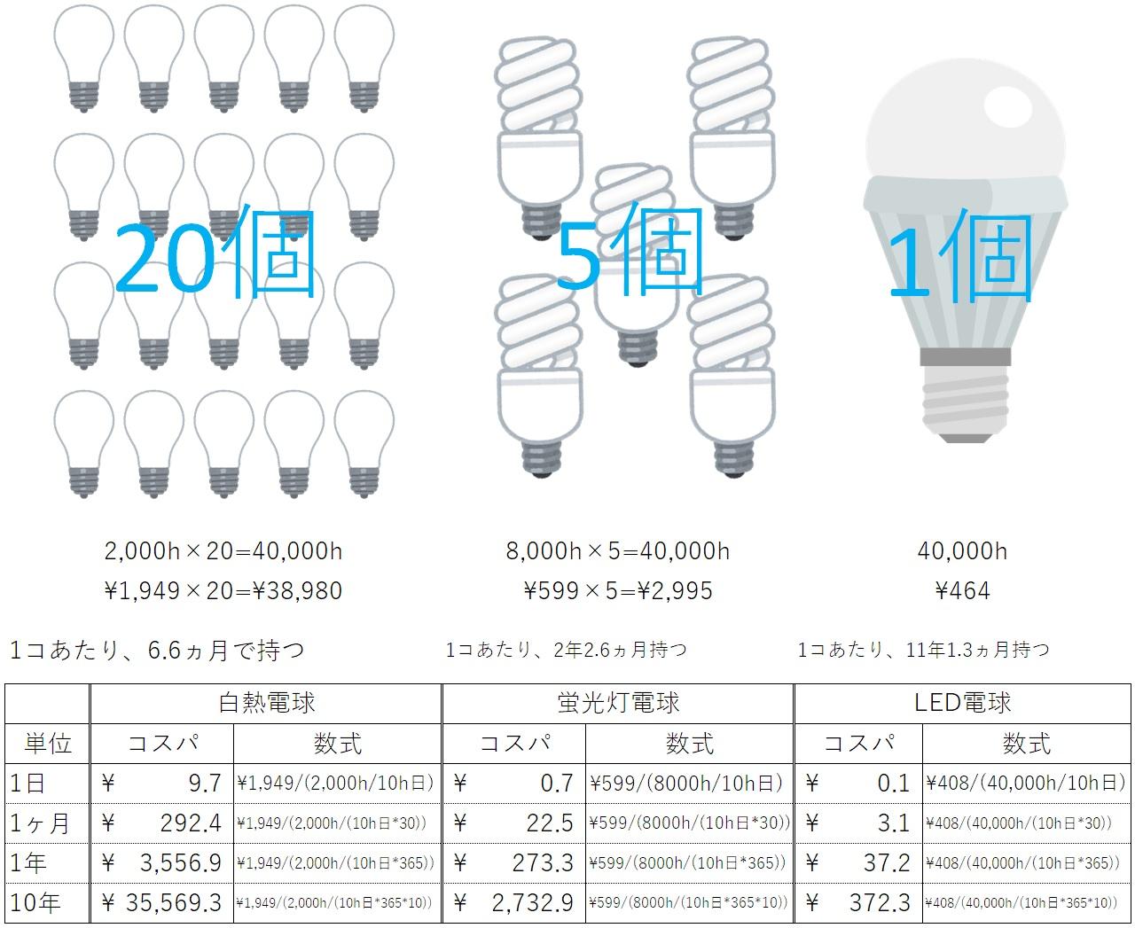 自宅照明LED化 コスパ比較編